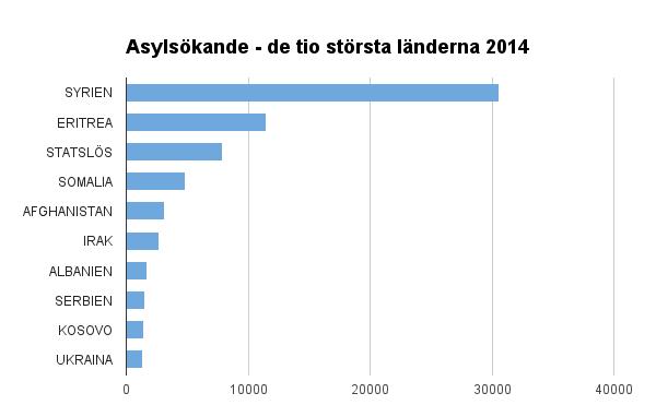 Asylsökande2014